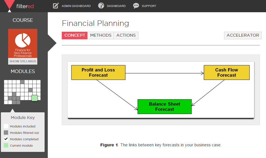 Finance for Non-Finance Professionals Screenshot
